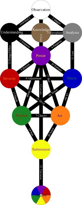 Kabala, Sephiroth, Cabala, Kabbala, Qabalah, Tarot