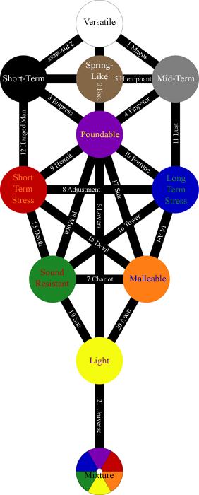 Thelemic Kabala, Sephiroth, Cabala, Kabbala, Qabalah, Tarot